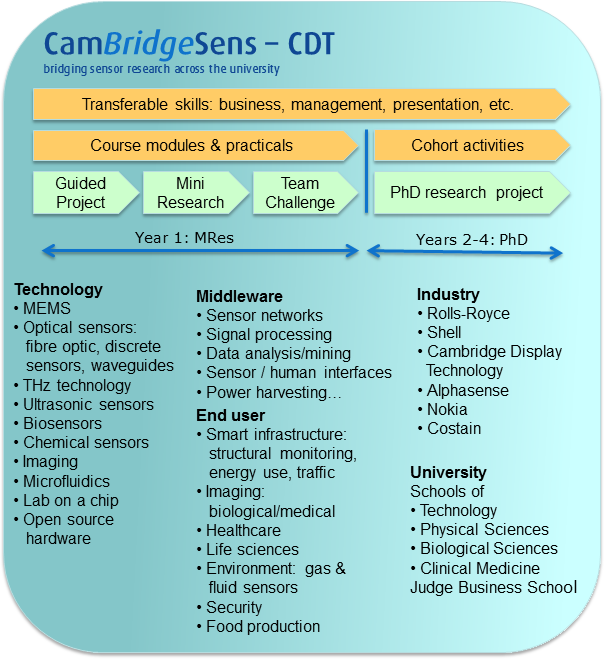 The Sensor CDT catalyses sensor innovation by bridging 'discipline gaps' between physical and life sciences, engineering and computer science